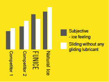 key benefits graph